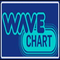 Wave Chart